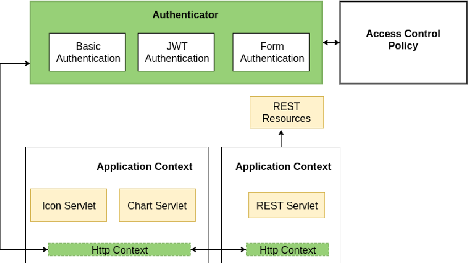 Figure 5 from Securing openHAB Smart Home through User