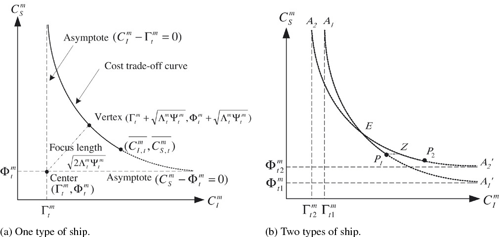 Routing, ship size, and sailing frequency decision-making