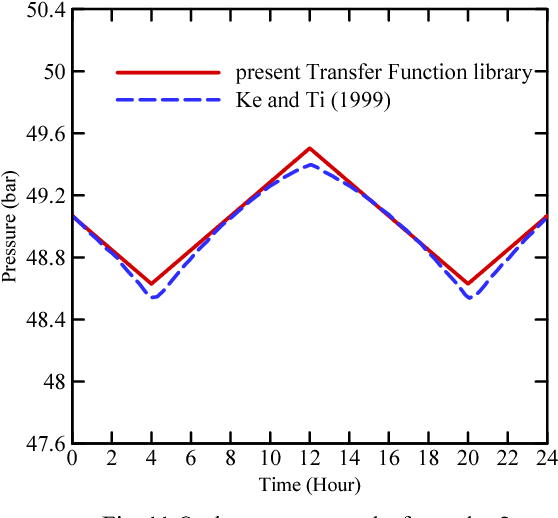 Figure 11 from A MATLAB Simulink Library for Transient Flow