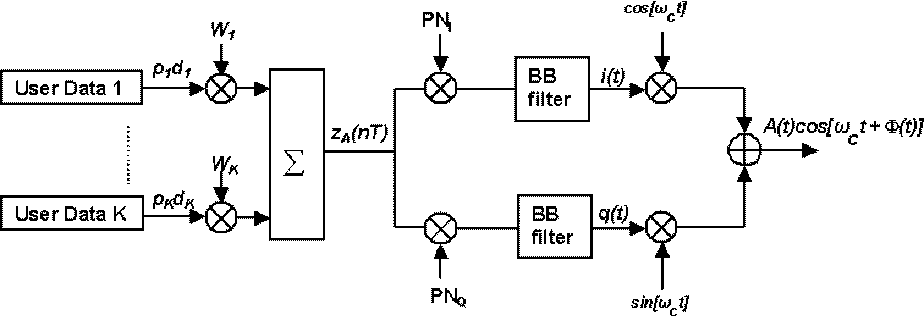 Figure 4 from Characterization of cross modulation in multichannel  amplifiers using a statistically based behavioral modeling technique    Semantic ScholarSemantic Scholar