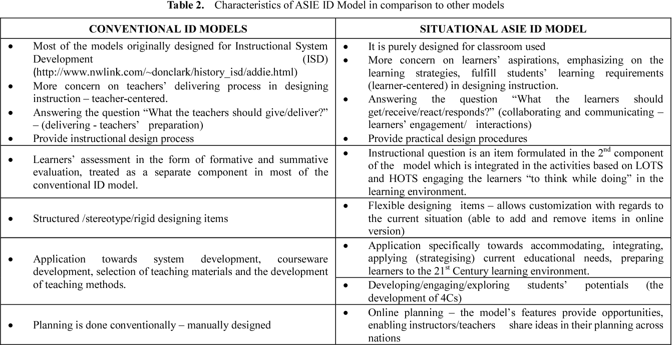 Pdf An Integral Asie Id Model The 21st Century Instructional Design Model For Teachers Semantic Scholar