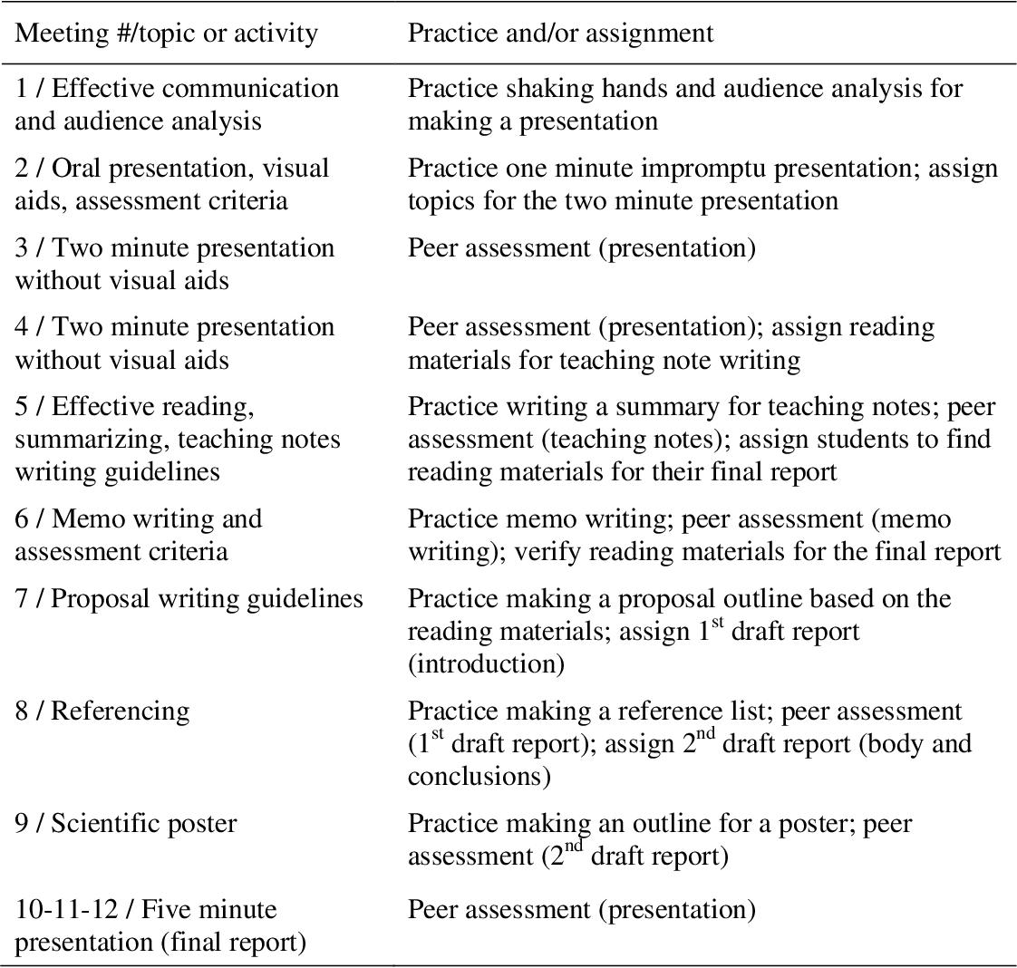 PDF] Communication Skills Course: Enhancing Presentation and