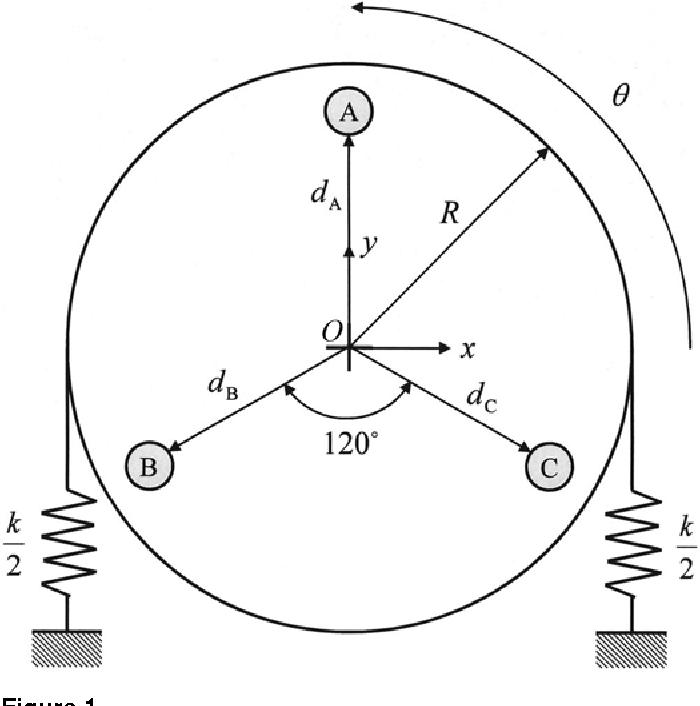 PDF] Test method for empirically determining inertial properties ...