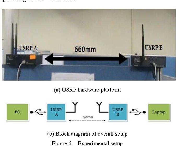 PDF] Spectrum Sensing Measurement using GNU Radio and USRP