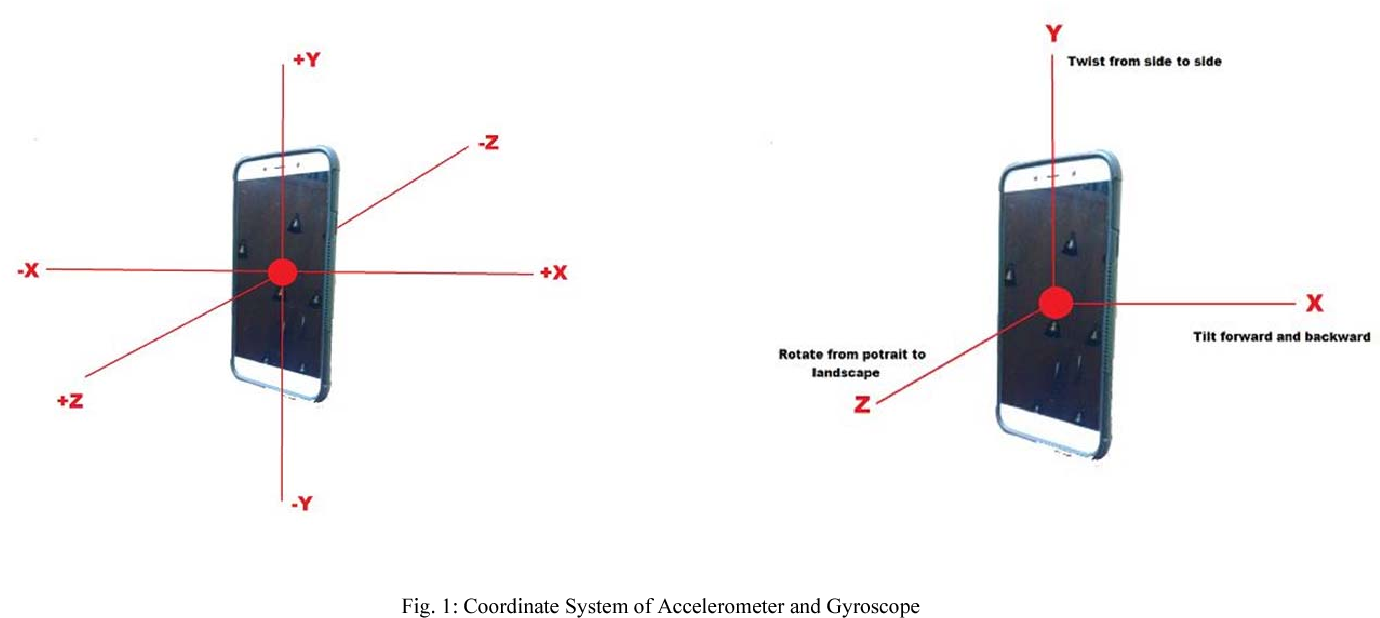 Figure 4 from Human Activity Recognition Using Accelerometer