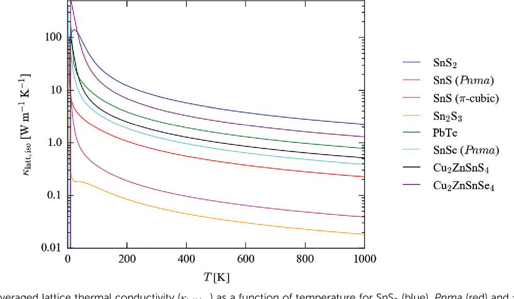 PDF] Lattice dynamics of the tin sulphides SnS2, SnS and