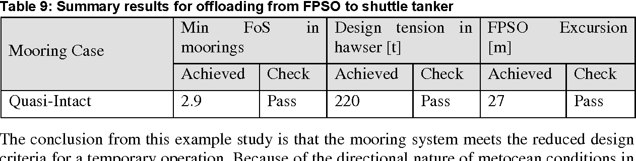 PDF] Maintaining Integrity of FPSO Mooring System Dr