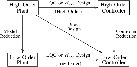 Computer-Aided Design and Analysis of Digital Guidance and Control Systems.