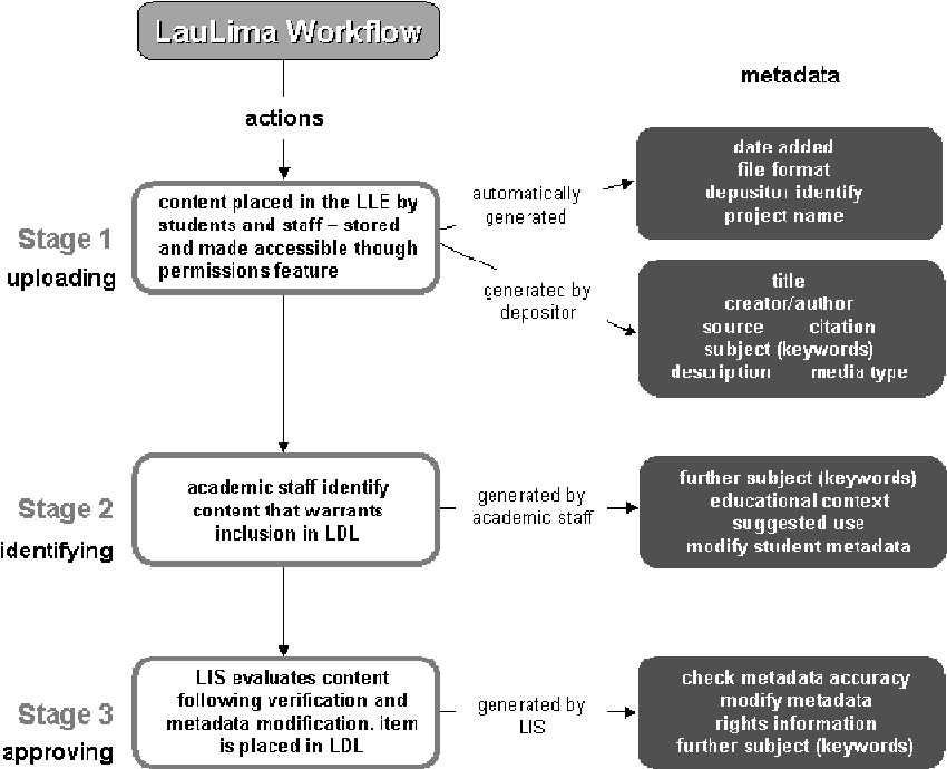 Building A Design Engineering Digital Library The Workflow Issues Semantic Scholar