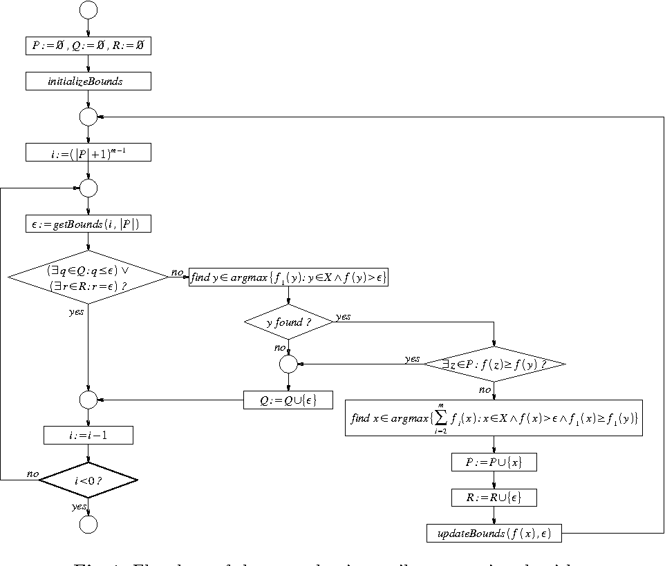 Figure 1 from An Adaptive Scheme to Generate the Pareto