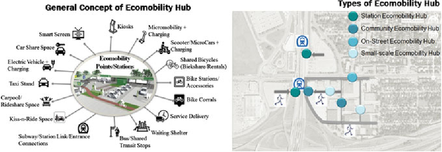 Figure 8 from Creating an Innovative Mobility Ecosystem for