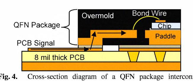 Figure 4 from Broadband, quad flat no-lead (QFN) package