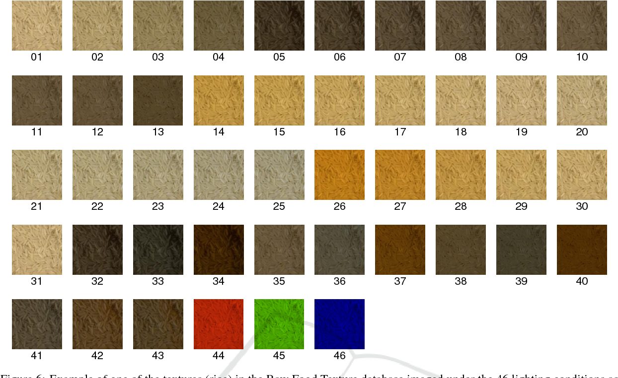 Figure 6 From A Robust Descriptor For Color Texture Classification Under Varying Illumination Semantic Scholar