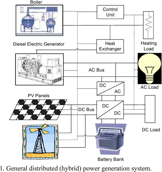 Design Of An Energy Efficient Standalone Distributed Generation System Employing Renewable Energy Sources And Smart Grid Technology As A Student Design Project Semantic Scholar