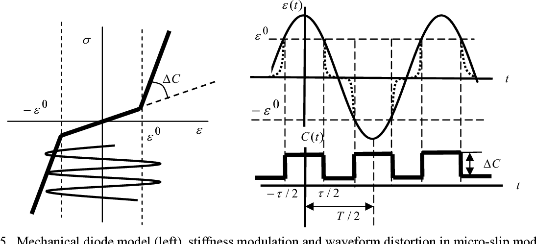 PDF] NONLINEAR ULTRASONIC NDT FOR EARLY DEFECT RECOGNITION