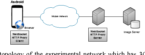 WebSocket proxy system for mobile devices - Semantic Scholar
