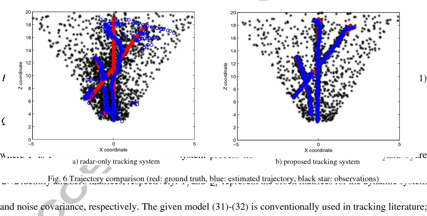 Data fusion of radar and image measurements for multi-object