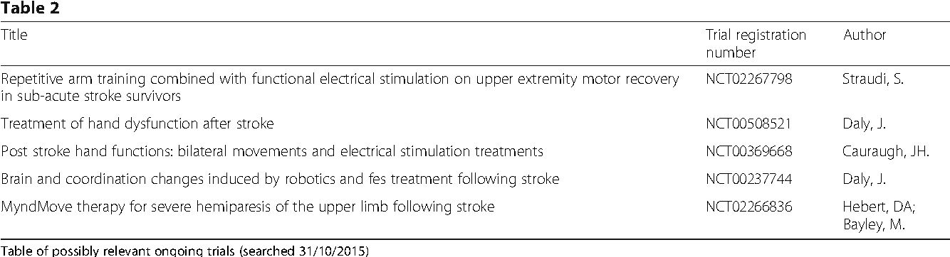Effectiveness of upper limb functional electrical