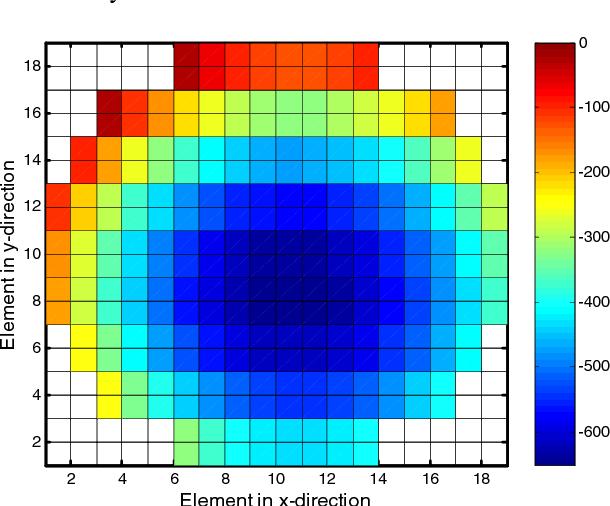Figure 6 from Calibration of force sensing resistors (fsr