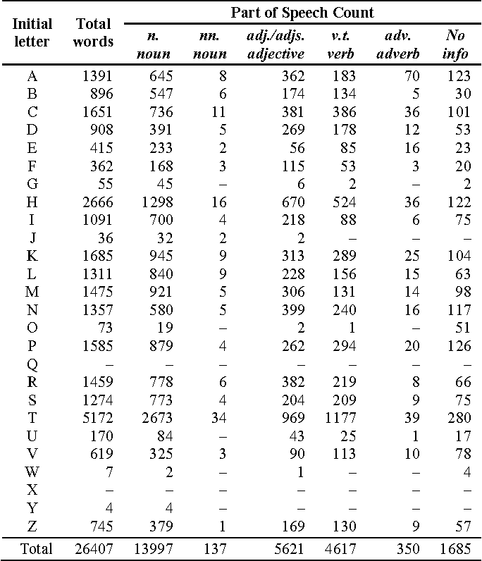 Table III from Resource Building and Parts-of-Speech (POS