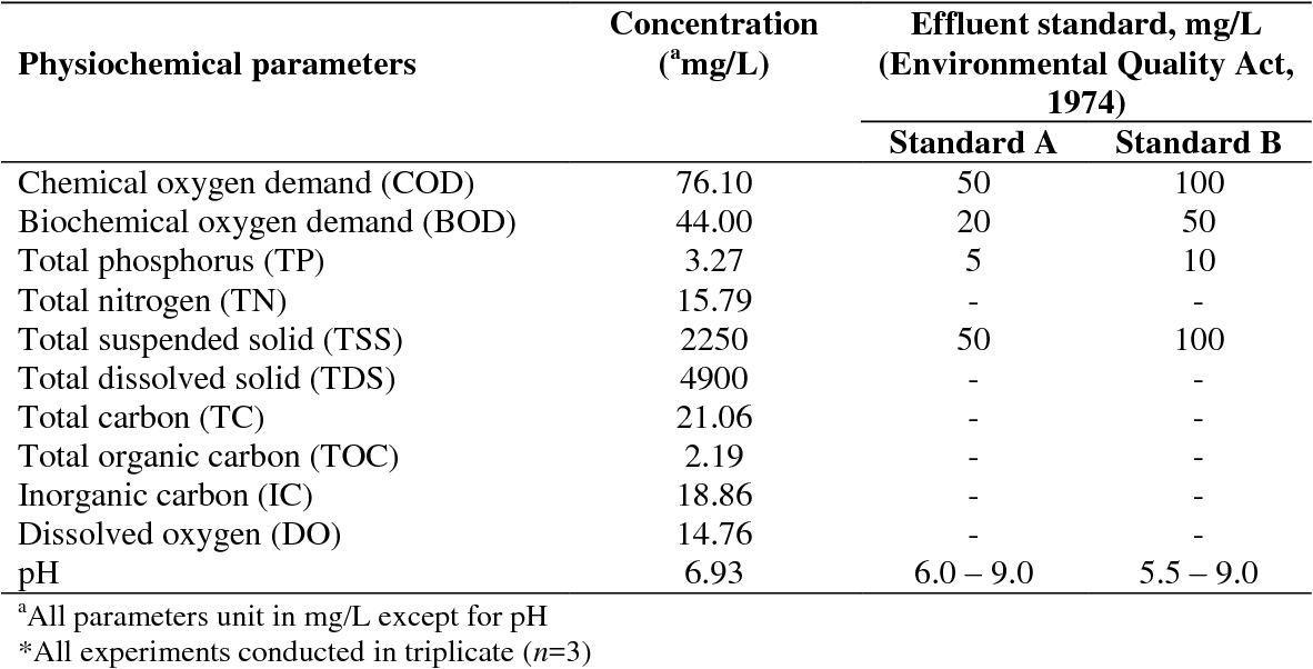 Pdf Influence Of Initial Cell Concentrations On The Growth Rate And Biomass Productivity Of Microalgae In Domestic Wastewater Semantic Scholar