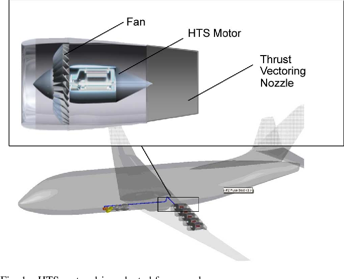 Figure 1 from Superconducting Ducted Fan Design for Reduced