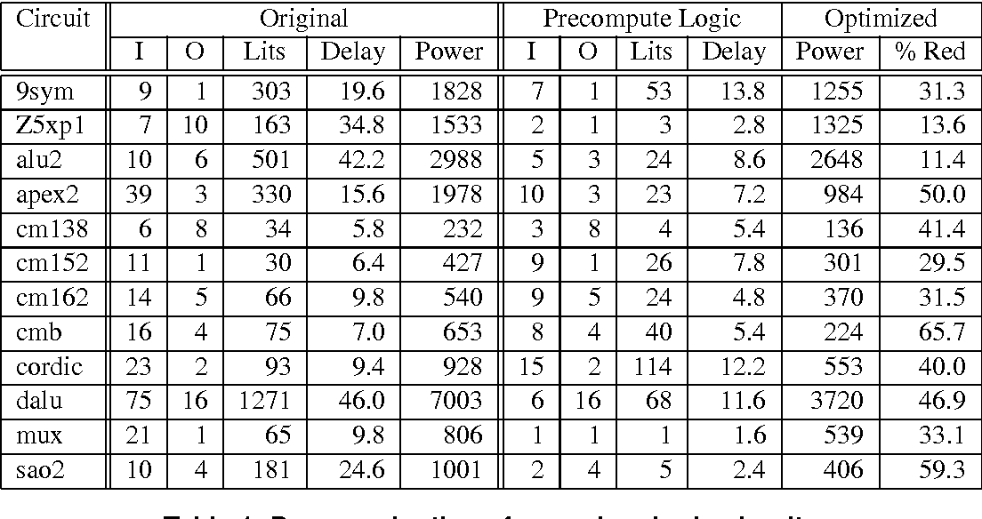 Optimization of combinational and sequential logic circuits