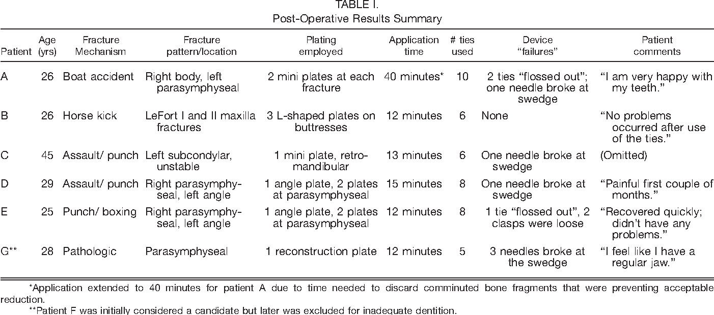 Table I from Dental occlusion ties: A rapid, safe, and non