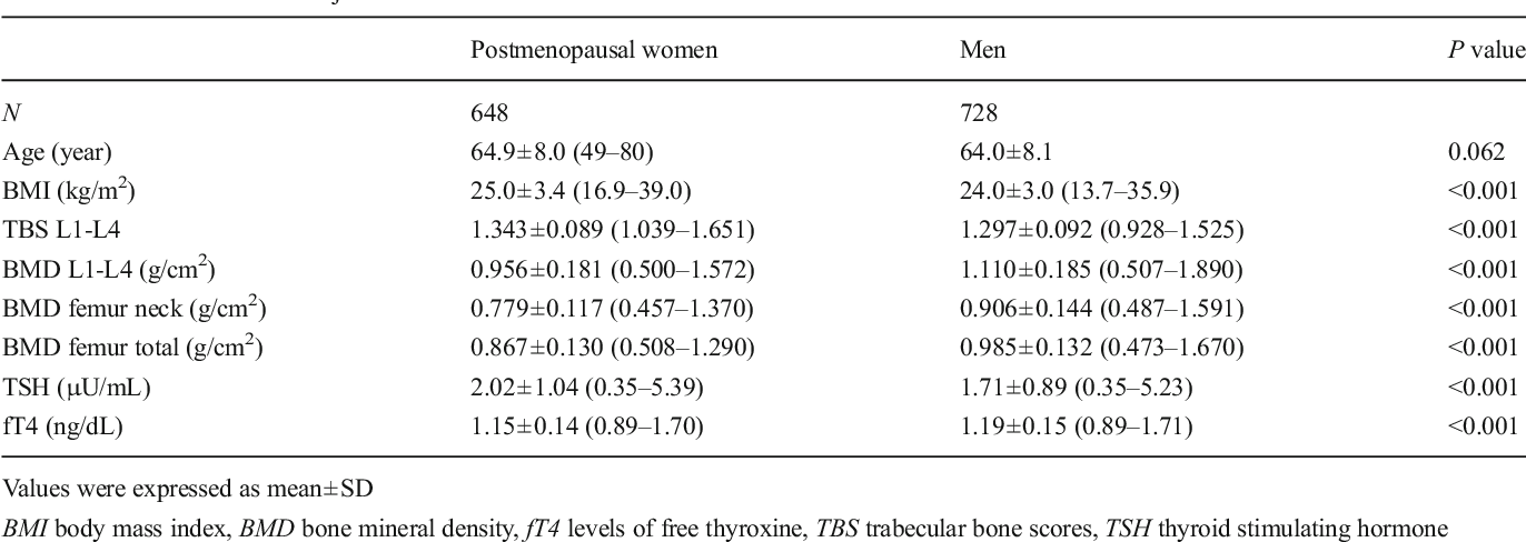 Table 1 From High Normal Free Thyroxine Levels Are Associated With
