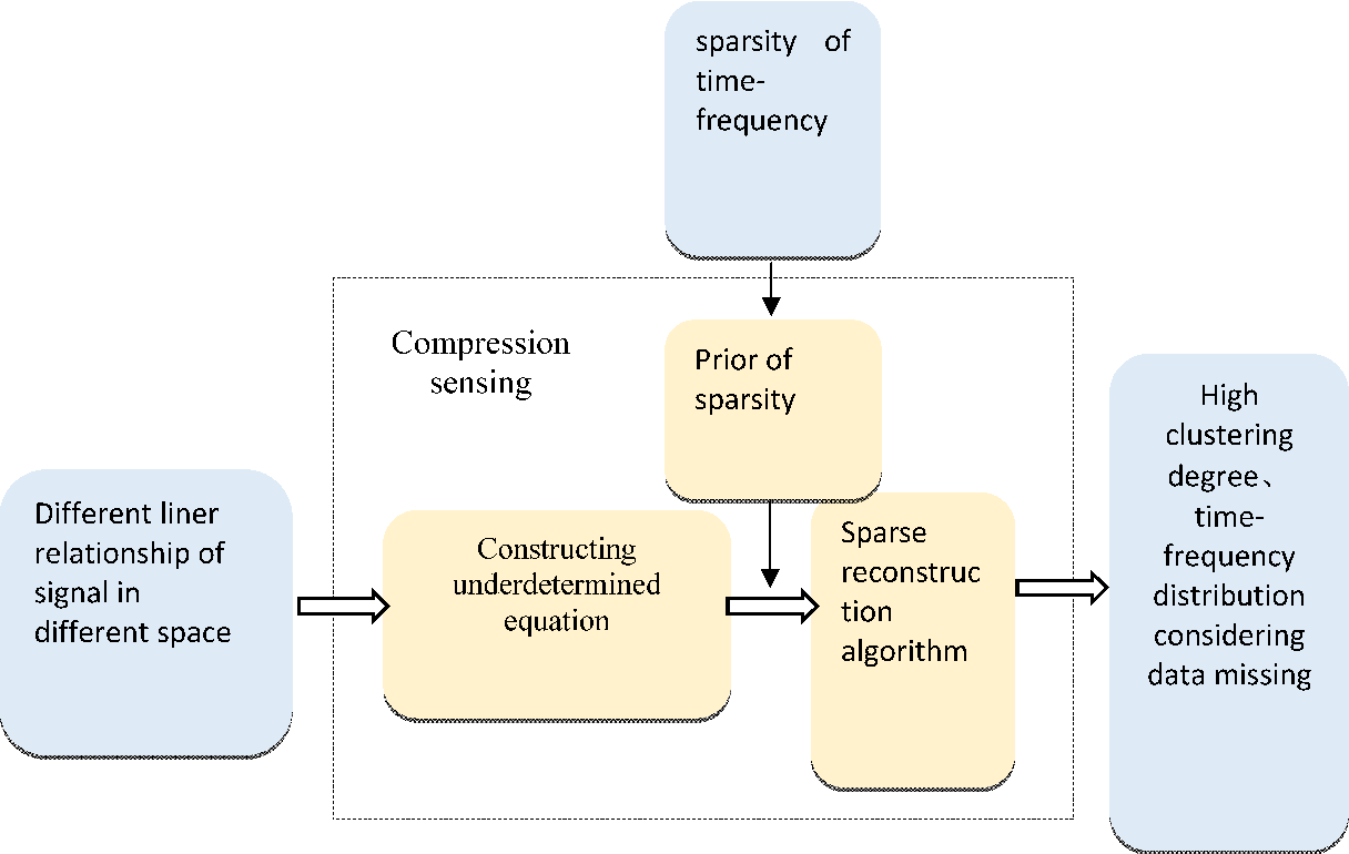 Time-frequency analysis based on Compressive Sensing