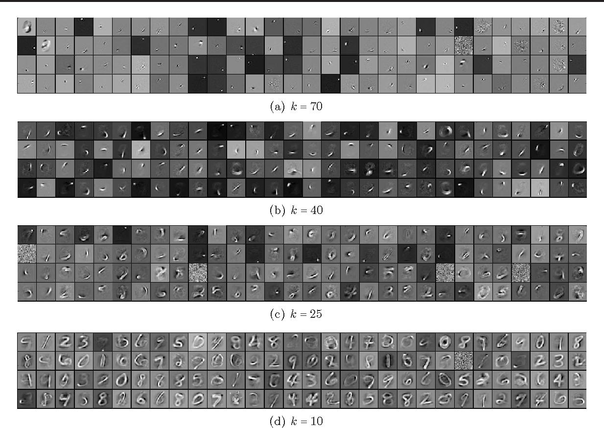 Figure 1 from k-Sparse Autoencoders - Semantic Scholar
