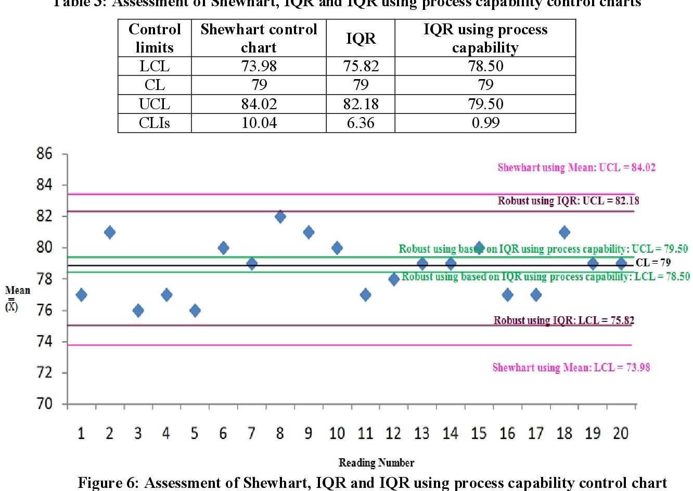 PDF] Construction of Interquartile range ( IQR ) control