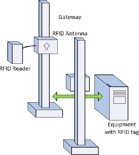 Figure 1 from Ultra high frequency RFID gateway system for