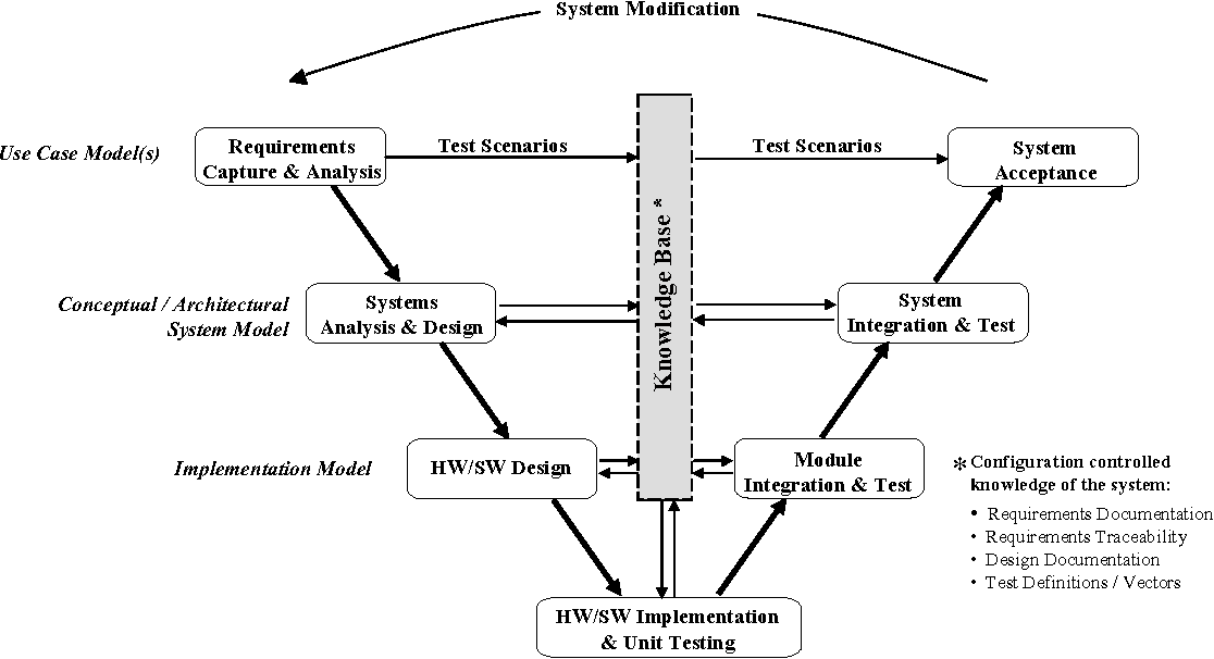 Pdf From Function Driven Systems Engineering To Object Oriented Software Engineering Semantic Scholar