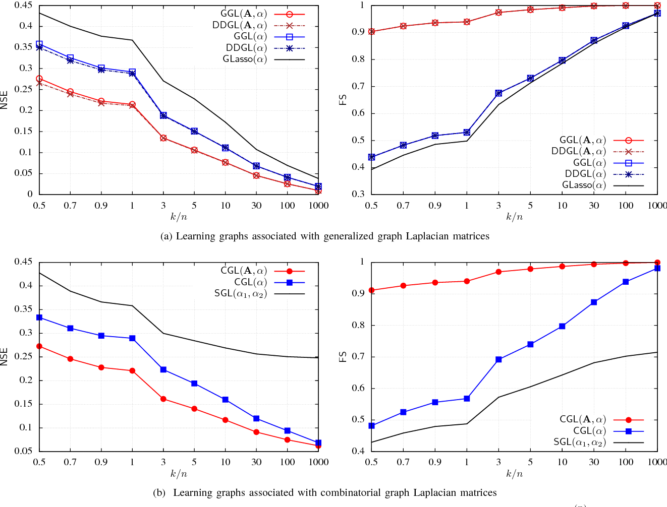 Figure 3 from Graph Learning from Data under Structural and