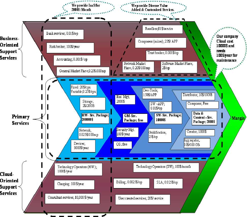 Pdf Cloud Computing Value Chains Understanding Businesses And Value Creation In The Cloud Semantic Scholar