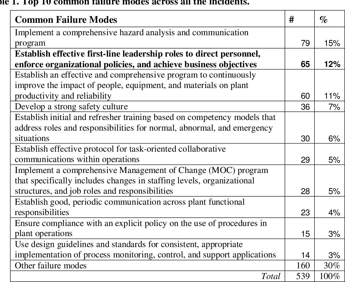Literature review of an audit checklist best college dissertation chapter topics