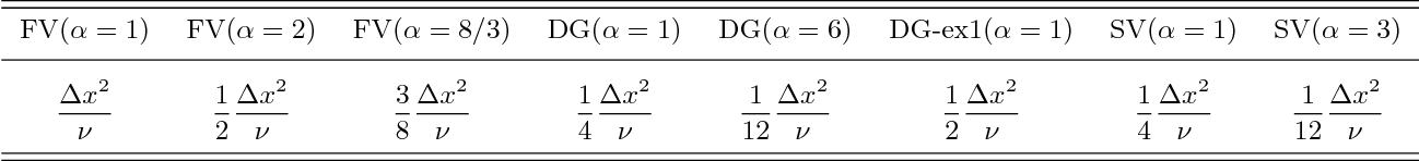 table 6.1
