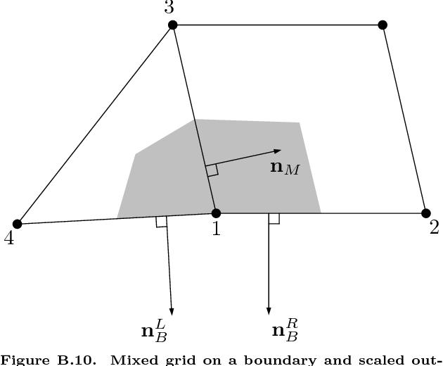 figure B.10