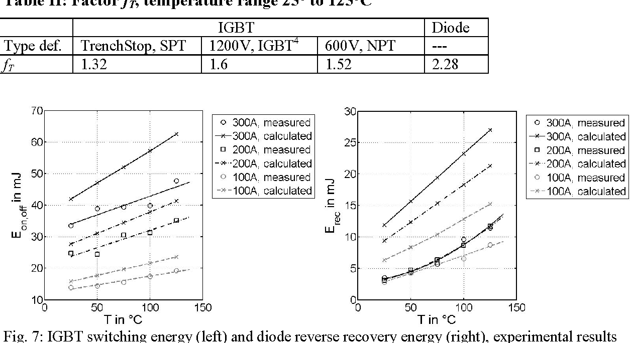 Simple methods to calculate IGBT and diode conduction and