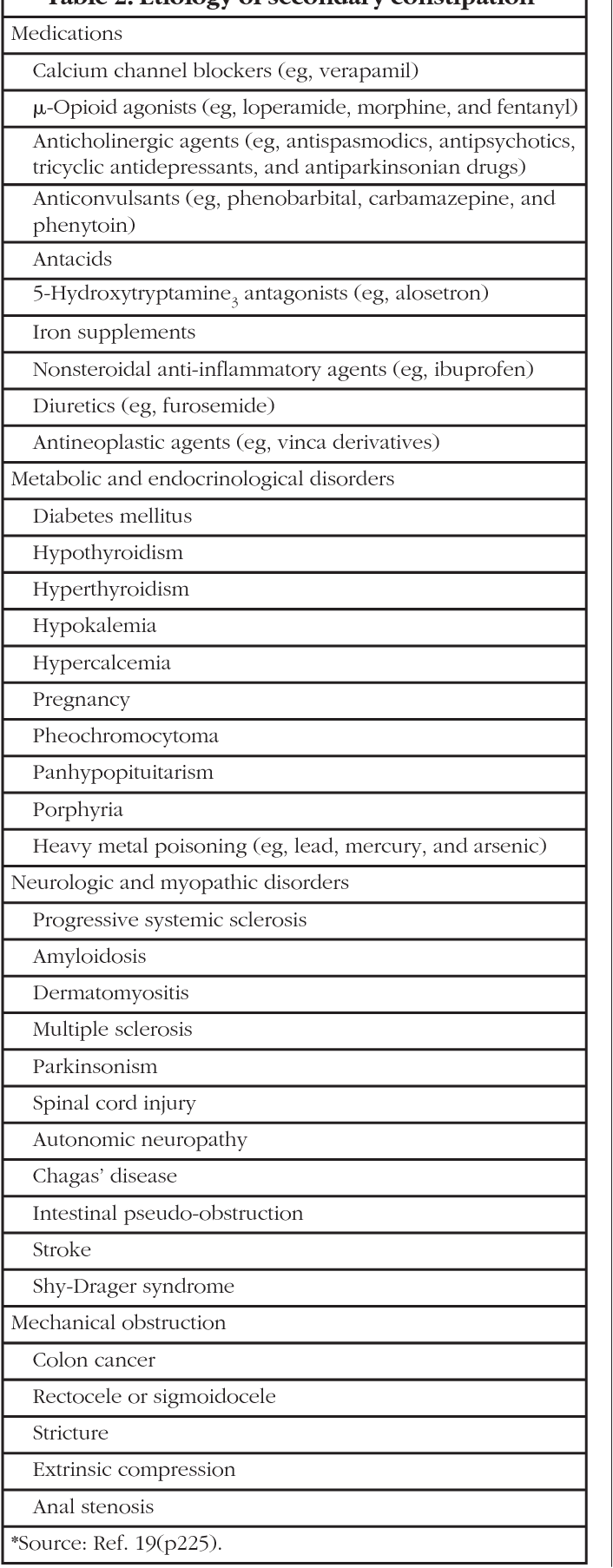 Table 3 From Current Concepts In The Management Of Opioid Induced Constipation Semantic Scholar