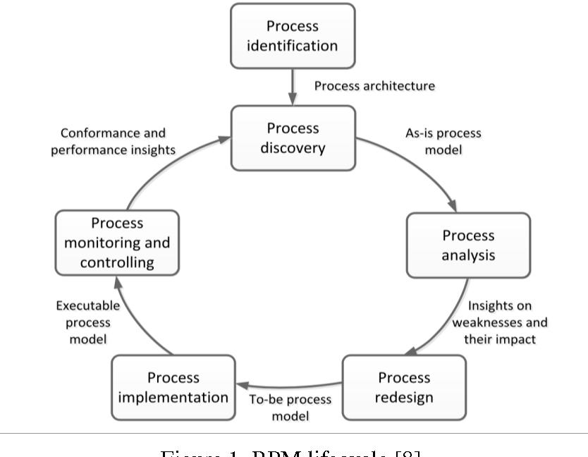 literature review business process improvement