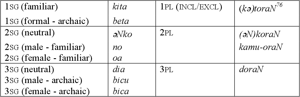 table 4.28