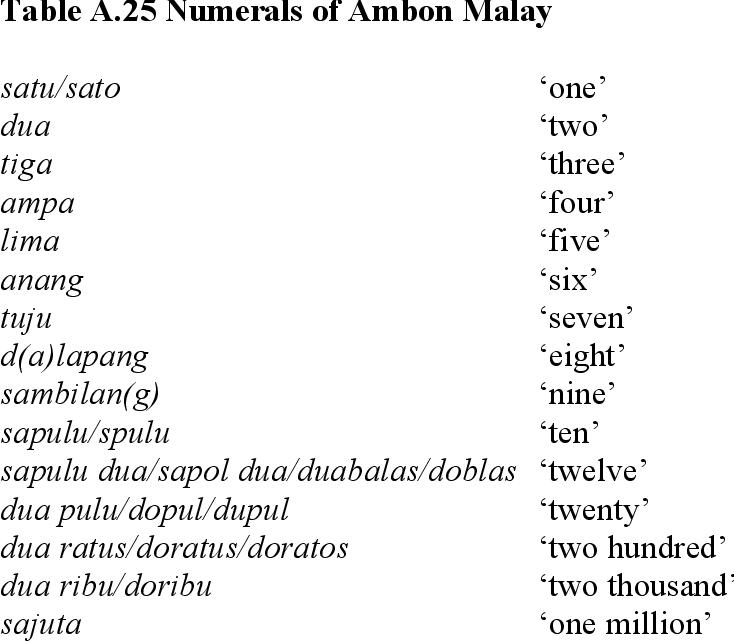 table A.25
