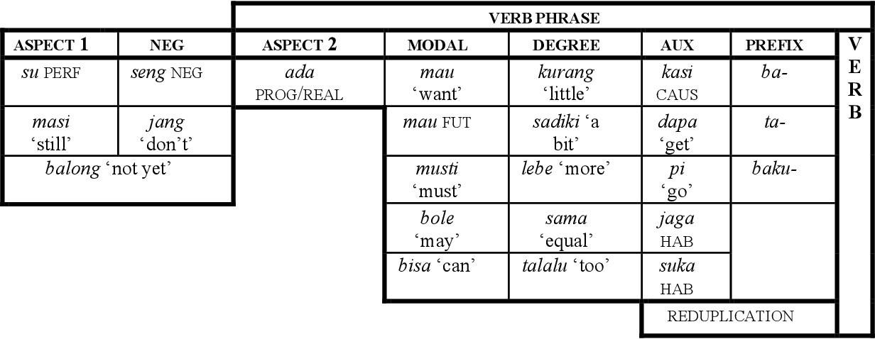 table A.28