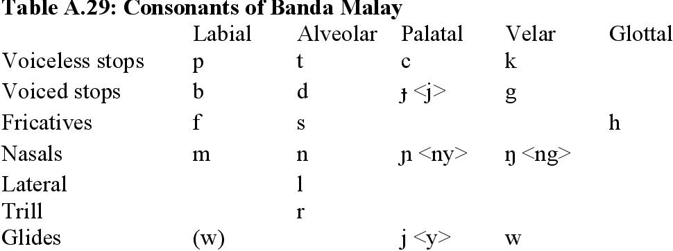 table A.29
