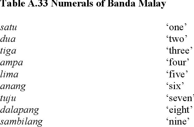 table A.33