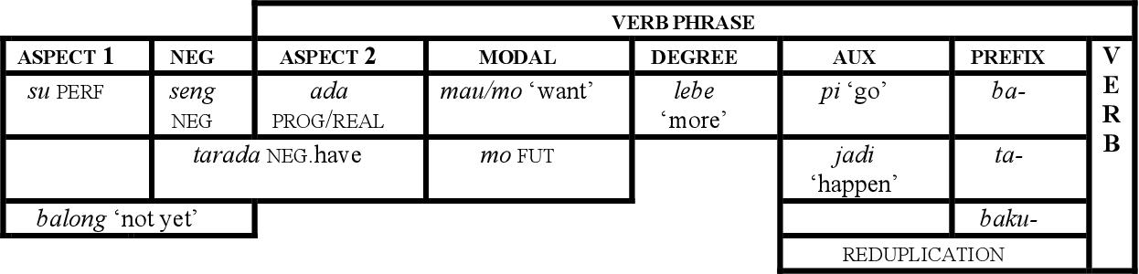 table A.35