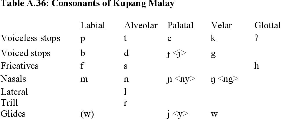 table A.36