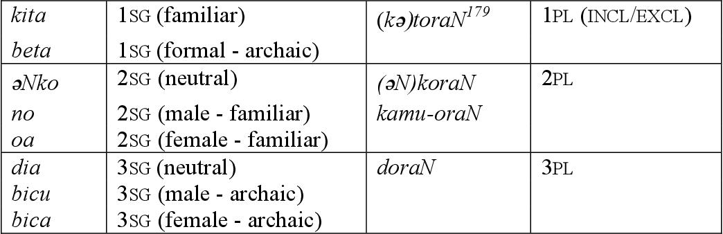 table A.50